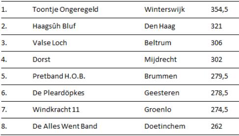 uitslaghengelo2014